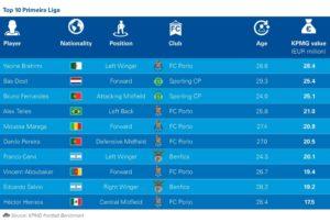 KPMG Top10 Liga NOS